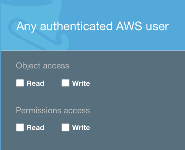 A deep dive into AWS S3 access controls – taking full